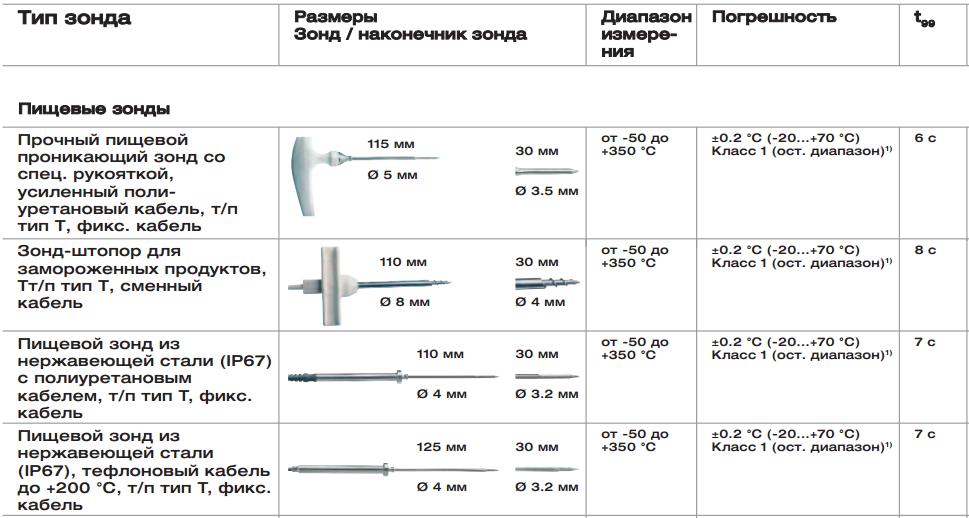 Термометр testo 926   узнать стоимость
